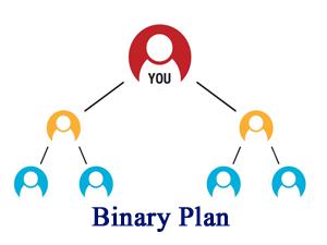 piano binario